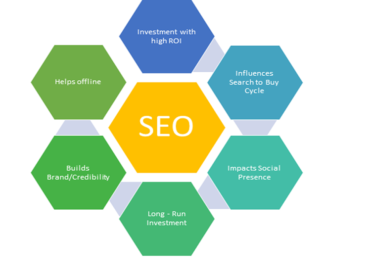 5 SEO Techniques You Need To Know